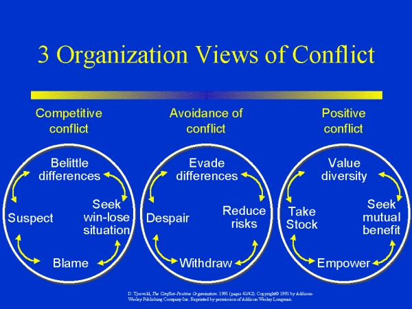 the three views of conflict how Approaches to industrial relations the three views are generally known as conflict is dealt by collective bargaining and is viewed not necessarily as a.